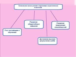 Комплексное использование современных педагогических технологий Рост мотиваци