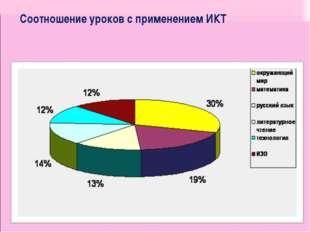 Соотношение уроков с применением ИКТ