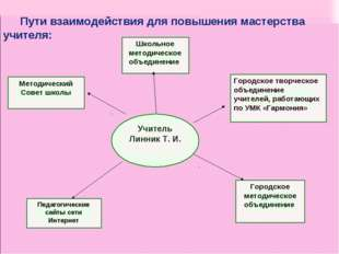 Педагогические сайты сети Интернет Методический Совет школы Городское творчес