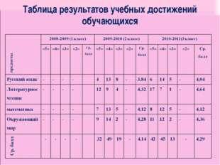 Таблица результатов учебных достижений обучающихся на 0,2: окружающий мир - 0,3