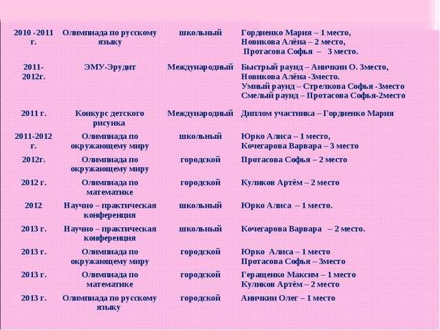 2010 -2011 г.Олимпиада по русскому языкушкольныйГордиенко Мария – 1 место,...
