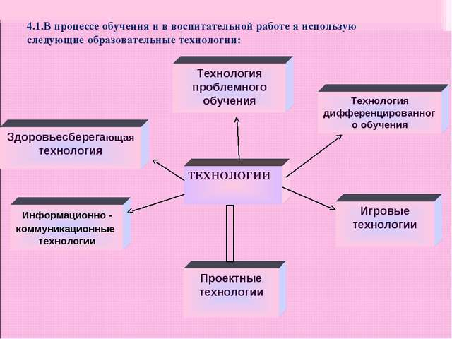 ТЕХНОЛОГИИ Технология проблемного обучения Информационно - коммуникационные т...
