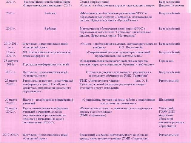 2011 г. Всероссийский открытый конкурс «Педагогические инновации - 2011»Ста...