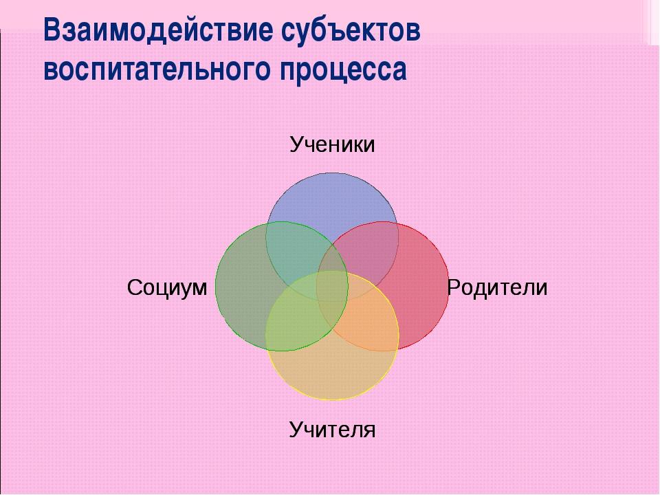 Взаимодействие субъектов воспитательного процесса