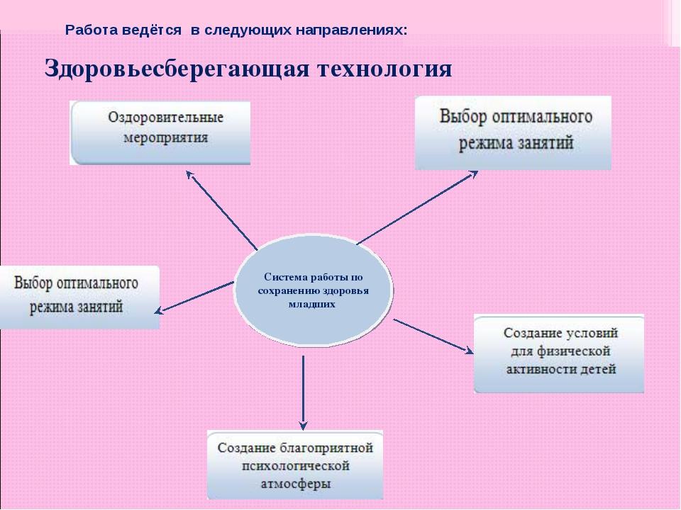 Здоровьесберегающая технология Работа ведётся в следующих направлениях: Систе...