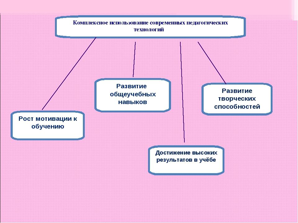 Комплексное использование современных педагогических технологий Рост мотиваци...