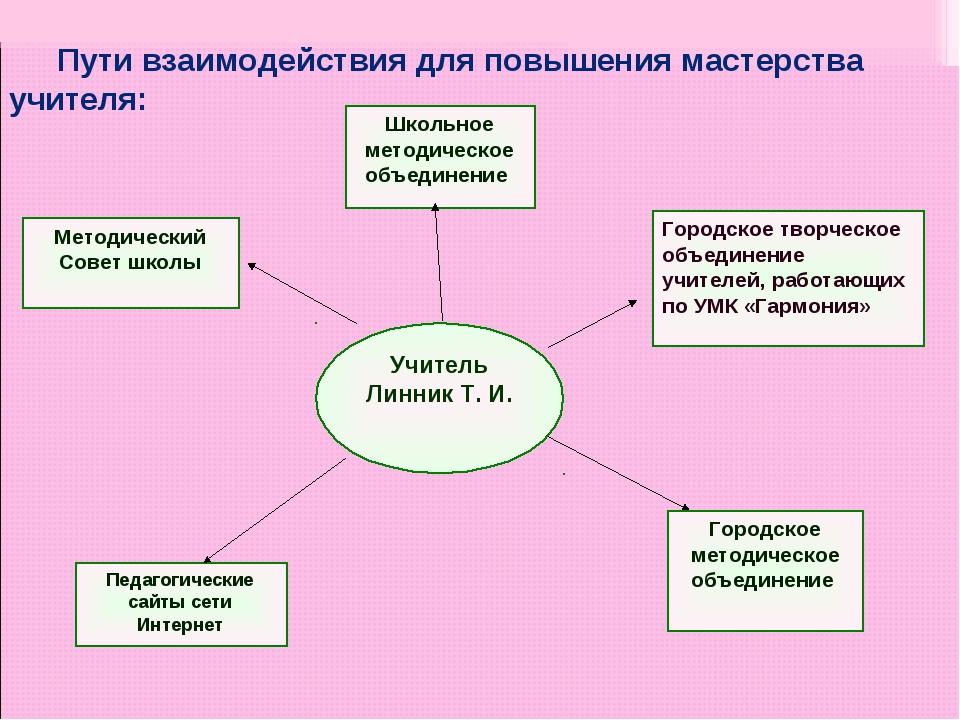Педагогические сайты сети Интернет Методический Совет школы Городское творчес...