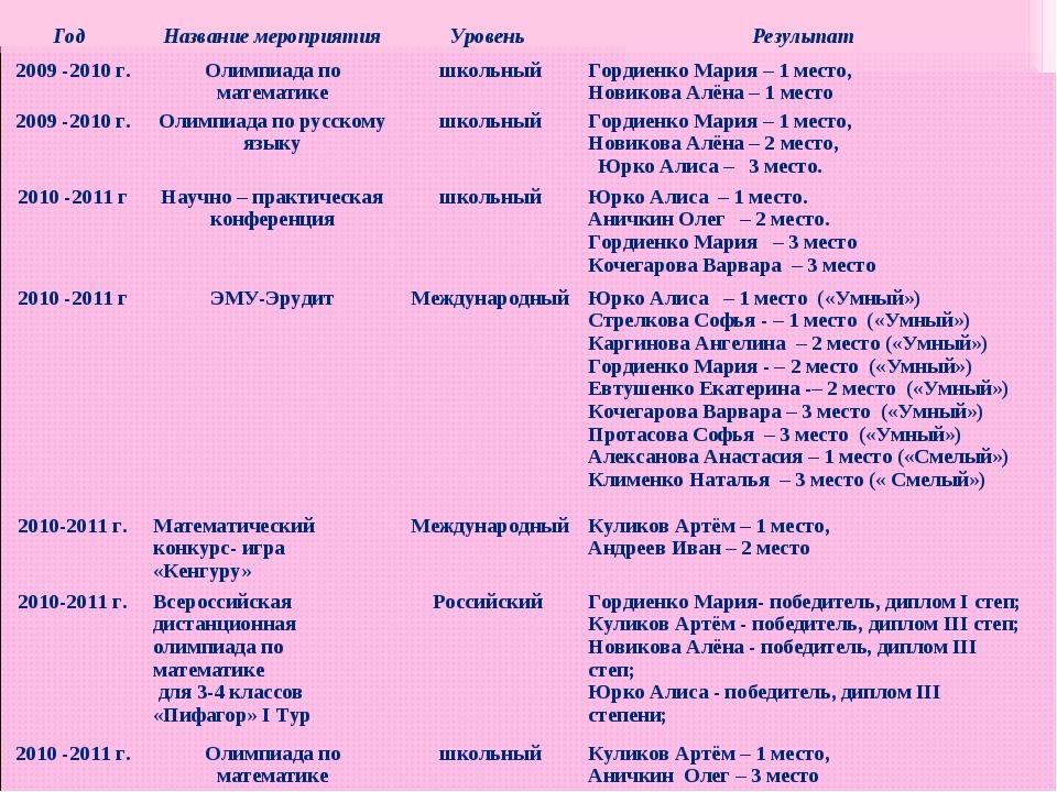Год Название мероприятияУровень Результат 2009 -2010 г.Олимпиада по матем...