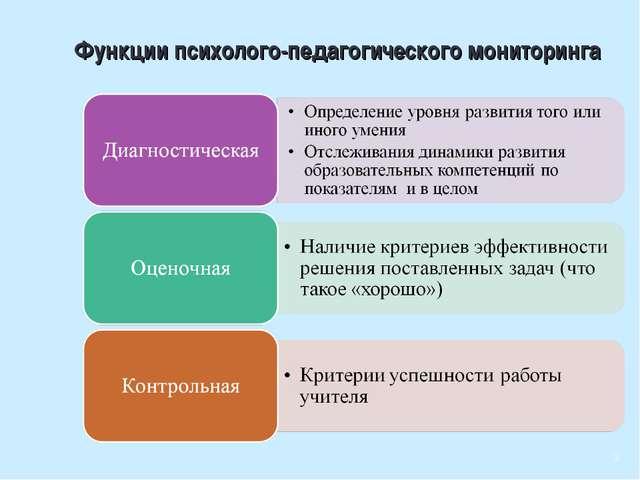 Функции психолого-педагогического мониторинга 3
