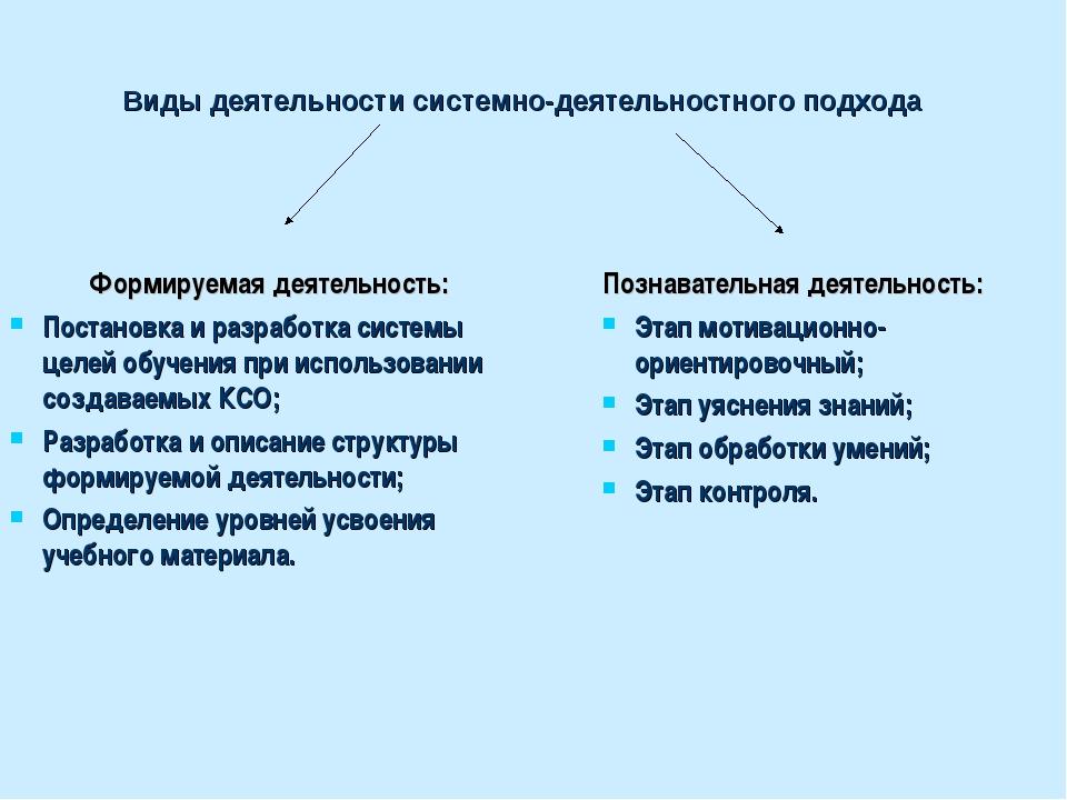 Виды деятельности системно-деятельностного подхода Формируемая деятельность:...