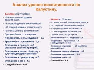 Анализ уровня воспитанности по Капустину. 1А класс из 27 человек: -2 имели вы