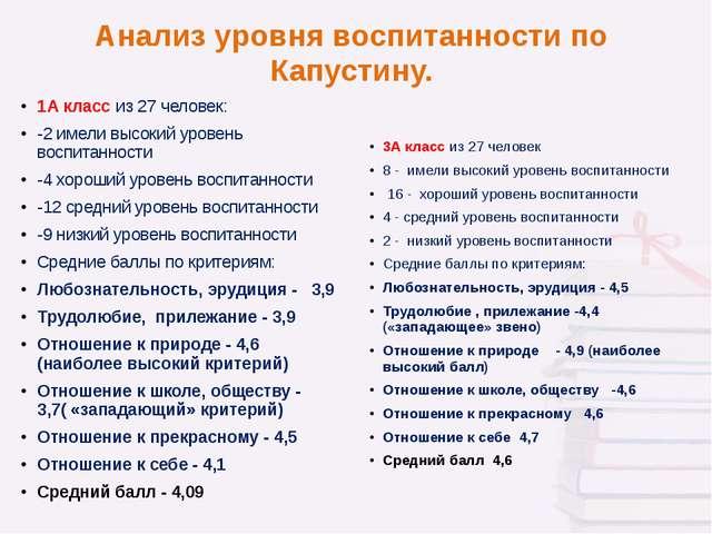 Анализ уровня воспитанности по Капустину. 1А класс из 27 человек: -2 имели вы...
