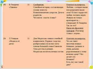 28 В.Токарева«Лавина» 11 Сообщения. Семейная история, составляющая основу пов