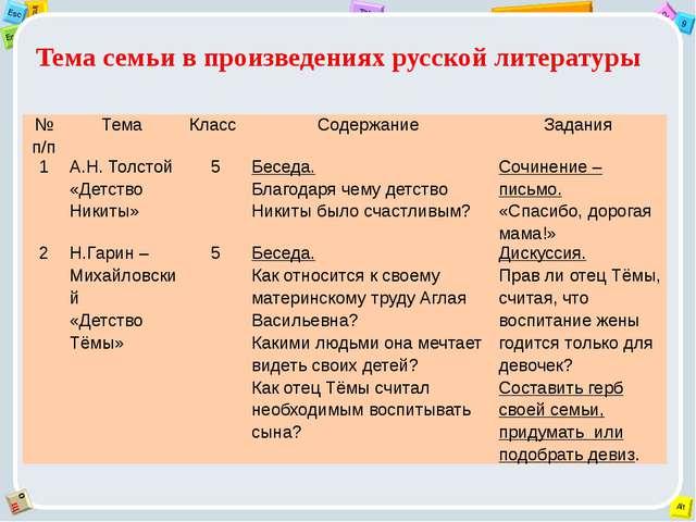 Тема семьи в произведениях русской литературы № п/п Тема Класс Содержание Зад...