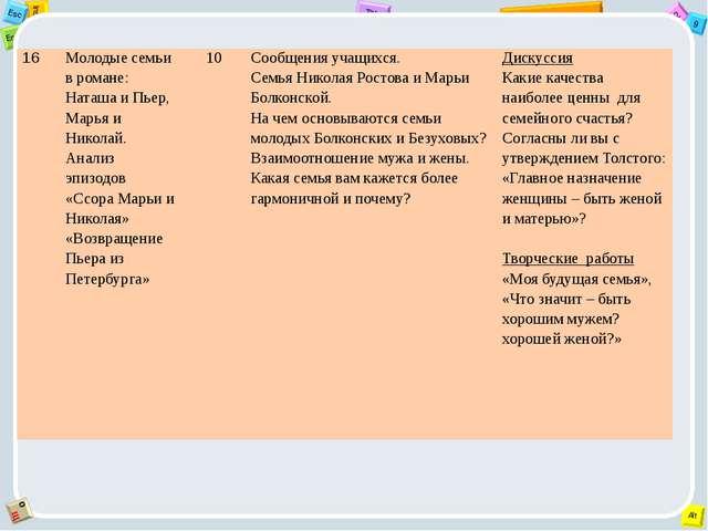 16 Молодые семьи в романе: Наташа и Пьер, Марья и Николай. Анализ эпизодов «С...