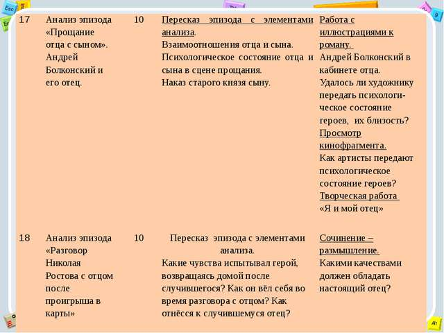 17 Анализ эпизода «Прощание отца с сыном». Андрей Болконский и его отец. 10 П...