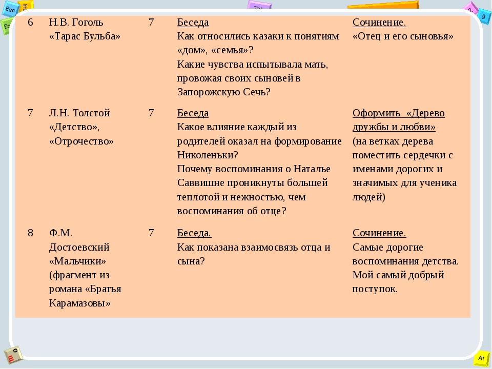 6 Н.В. Гоголь «Тарас Бульба» 7 Беседа Как относились казаки к понятиям «дом»,...