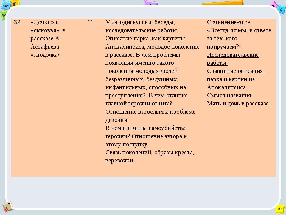 32 «Дочки» и «сыновья» в рассказе А. Астафьева «Людочка» 11 Мини-дискуссии, б...