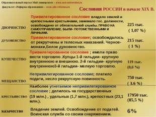 Сословия РОССИИ в начале XIX В. Привилегированное сословие владело землей и