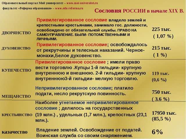 Сословия РОССИИ в начале XIX В. Привилегированное сословие владело землей и...