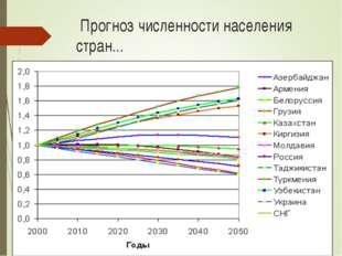 Прогноз численности населения стран...