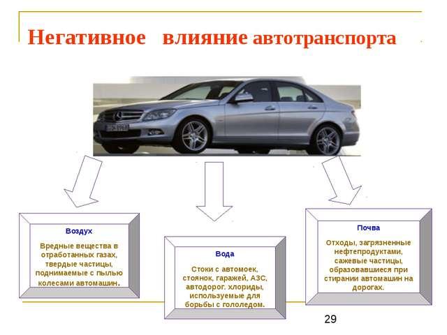 Негативное влияние автотранспорта