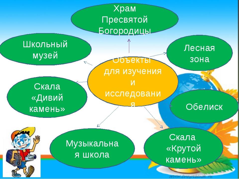 * Объекты для изучения и исследования Школьный музей Скала «Дивий камень» Лес...