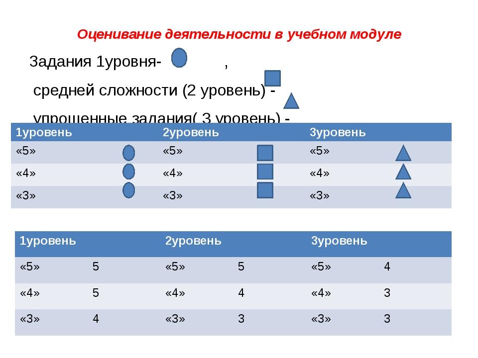 Оценивание деятельности в учебном модуле Задания 1уровня- , средней сложности...