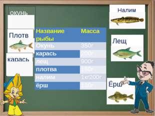 Налим окунь  Лещ Плотва карась Ёрш Название рыбы Масса Окунь 350г карась 20