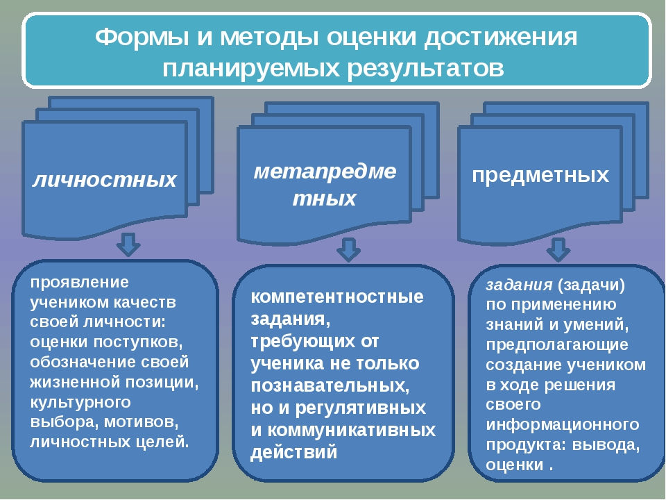 личностных метапредметных предметных проявление учеником качеств своей лично...