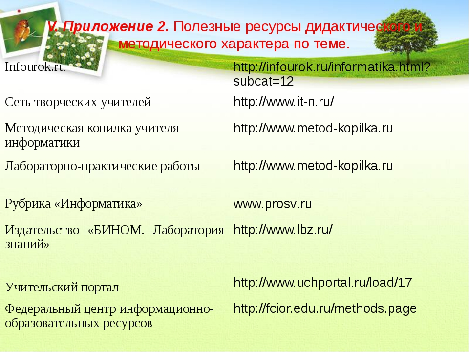 V. Приложение 2. Полезные ресурсы дидактического и методического характера по...