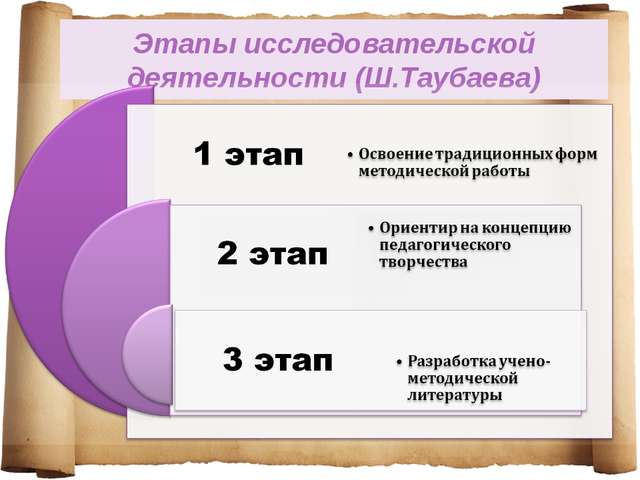 Этапы исследовательской деятельности (Ш.Таубаева)