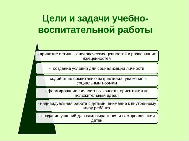 Цели и задачи учебно-воспитательной работы