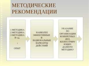 МЕТОДИЧЕСКИЕ РЕКОМЕНДАЦИИ 1 МЕТОДИКА 2 МЕТОДИКА 3 МЕТОДИКА И т.д. ↓ ОПЫТ НАИБ