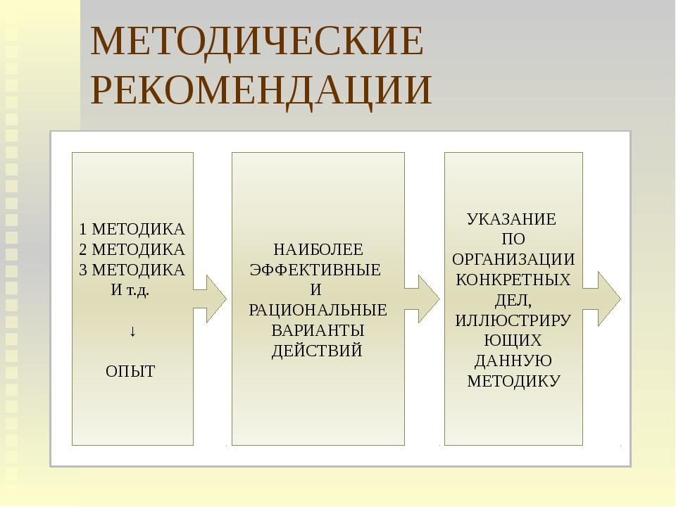 МЕТОДИЧЕСКИЕ РЕКОМЕНДАЦИИ 1 МЕТОДИКА 2 МЕТОДИКА 3 МЕТОДИКА И т.д. ↓ ОПЫТ НАИБ...