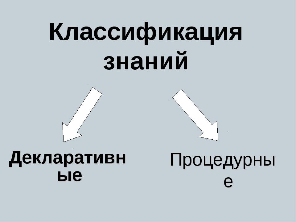Классификация знаний Декларативные Процедурные