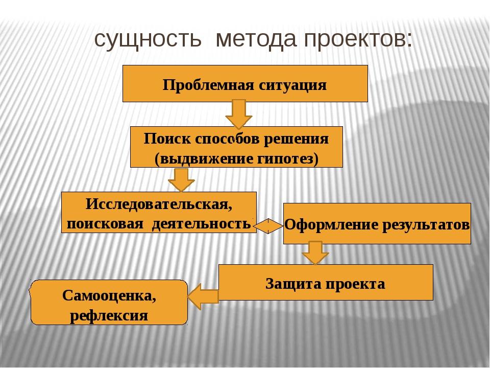 сущность метода проектов: Проблемная ситуация Поиск способов решения (выдвиже...