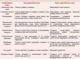 Требования к уроку Традиционный урок Урок современного типа Объявление темы