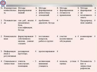 № Формируемая компетентность Методы формирования знаний Балл Методы формиров