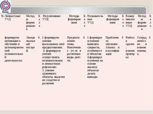 № Личностные УУД Методы формирования Балл Регулятивные УУД Методы формирован