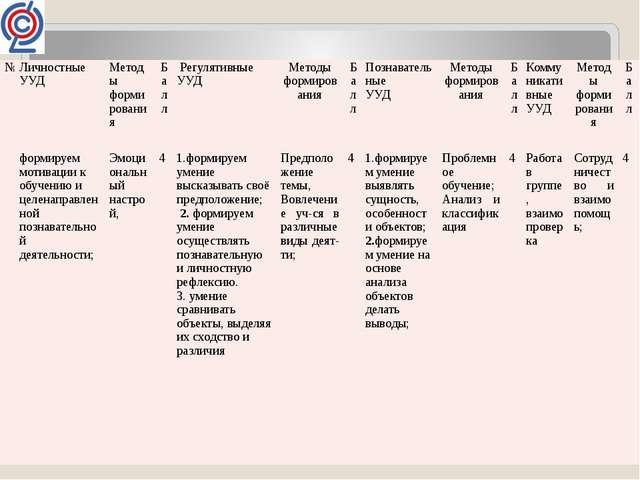 № Личностные УУД Методы формирования Балл Регулятивные УУД Методы формирован...