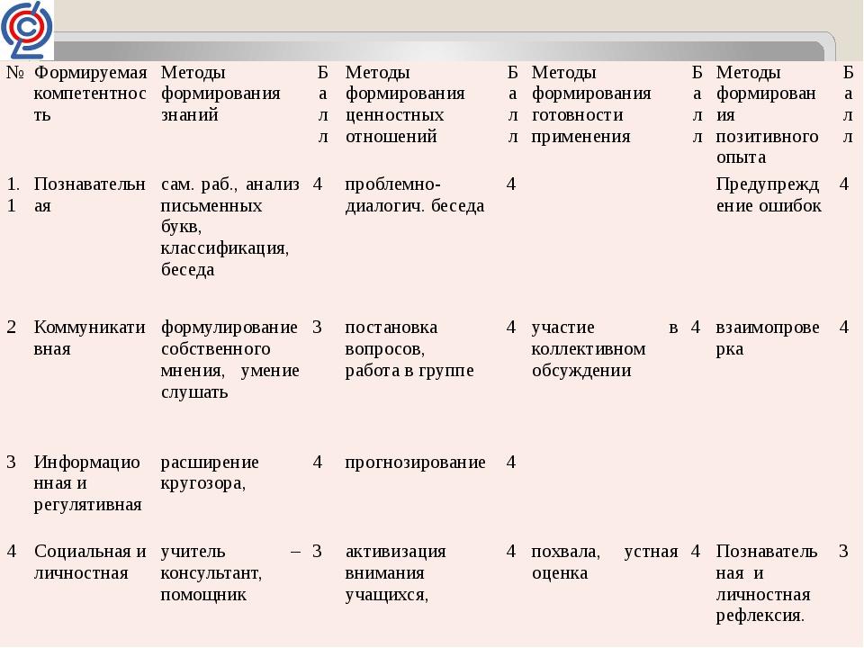 № Формируемая компетентность Методы формирования знаний Балл Методы формиров...