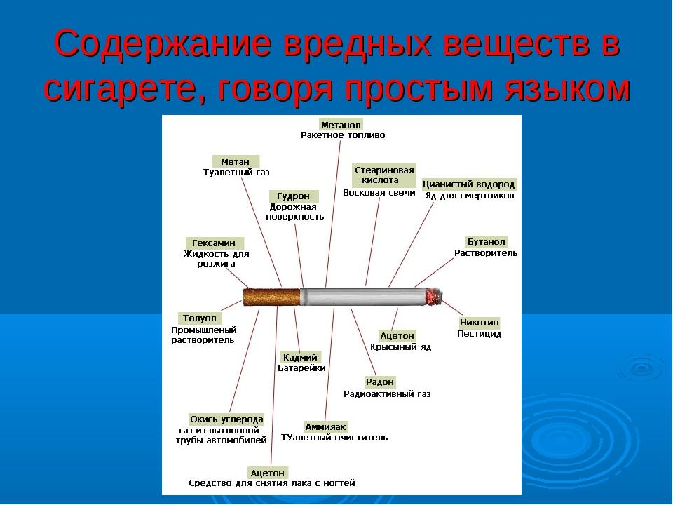Содержание вредных веществ в сигарете, говоря простым языком