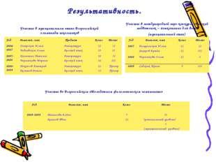 Результативность. Участие в муниципальном этапе Всероссийской олимпиады школь