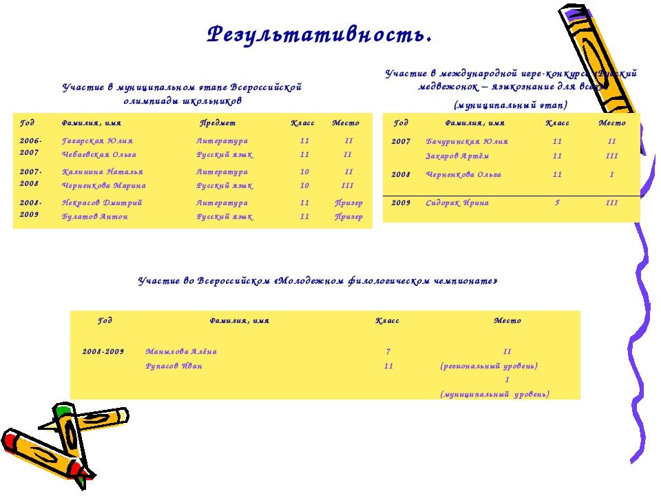 Результативность. Участие в муниципальном этапе Всероссийской олимпиады школь...