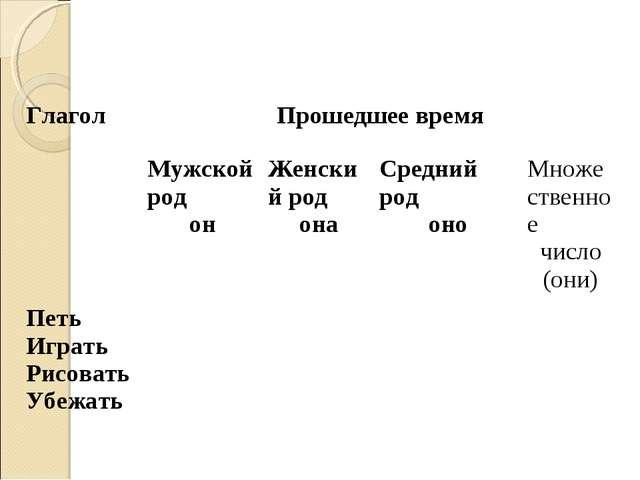 ГлаголПрошедшее время Мужской род онЖенский род онаСредний род оноМножес...