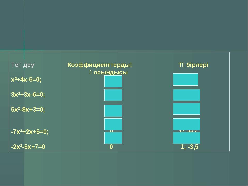 Теңдеу Коэффициенттердың Түбірлері қосындысы х2+4х-5=0; 0 1; -5 3х2+3х-6=0;...