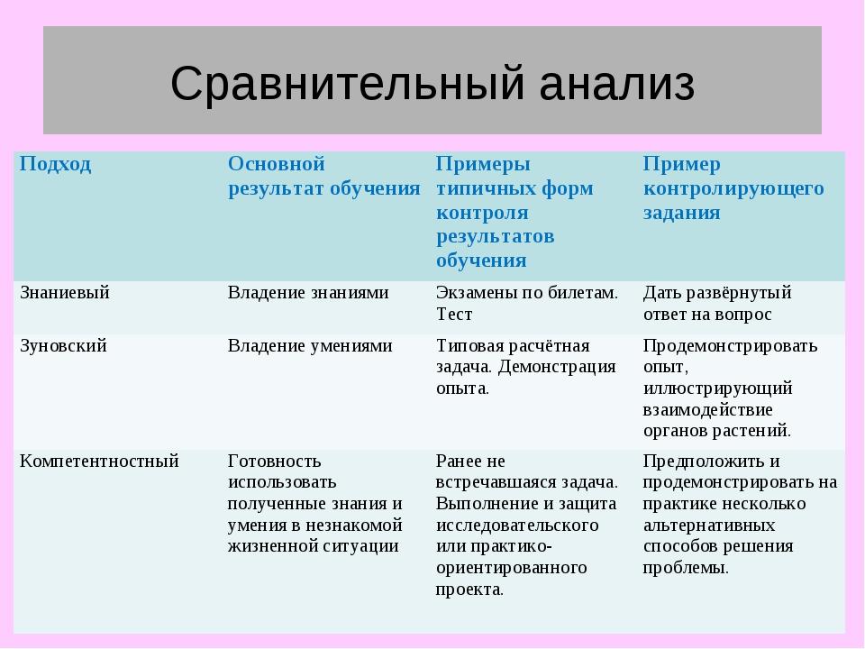 Сравнительный анализ Результаты административных срезов в 4 классах (% качест...
