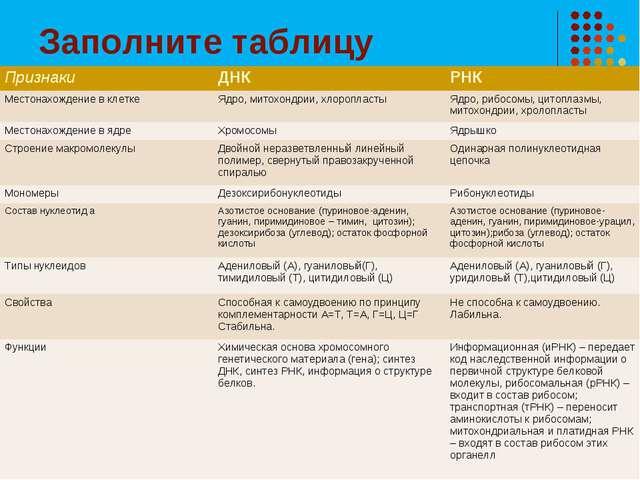 Заполните таблицу ПризнакиДНКРНК Местонахождение в клеткеЯдро, митохондрии...
