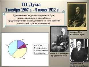 III Дума Гучков А.И. октябрист, предприниматель Единственная из дореволюционн